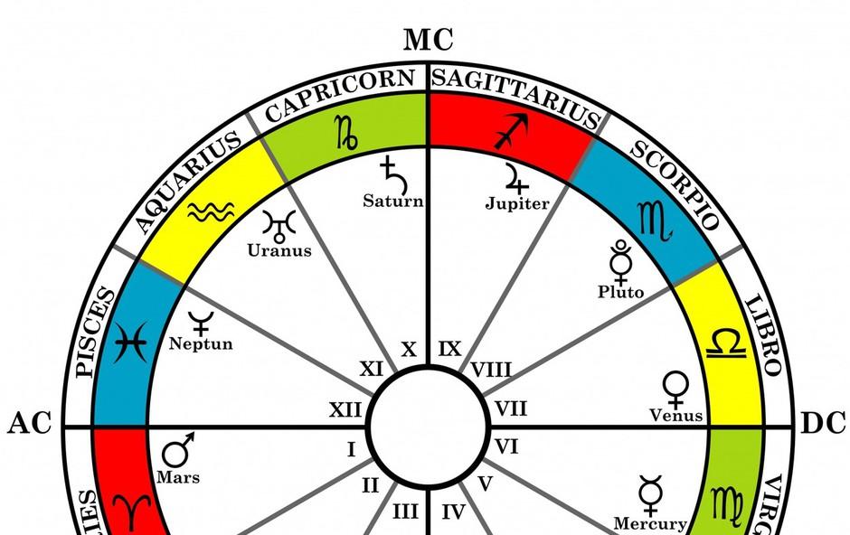 Mini astro šola in osnovna abeceda rojstne astrološke karte! (foto: profimedia)