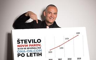 Luka Kogovšek: Eksplozivna rast spletnega spoznavanja samskih - V ZDA se prek spleta spozna 75% vseh parov, v Sloveniji blizu 50%