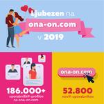 [VIDEO] Kar 1.668 novih parov na ona-on.com – Rekordno leto 2019! (foto: Promocijsko gradivo)