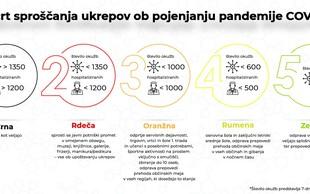 Vlada predstavila načrt sproščanja ukrepov po fazah (predstavljamo podrobno razlago vseh faz)